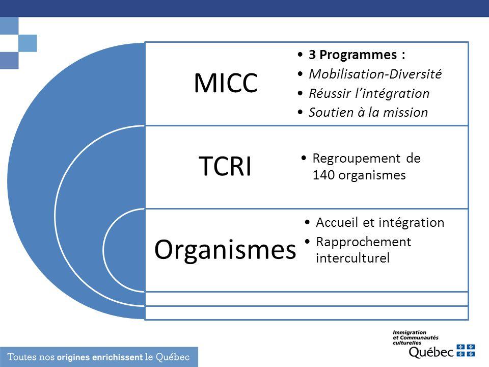 MICC TCRI Organismes 3 Programmes : Mobilisation-Diversité Réussir lintégration Soutien à la mission Regroupement de 140 organismes Accueil et intégra