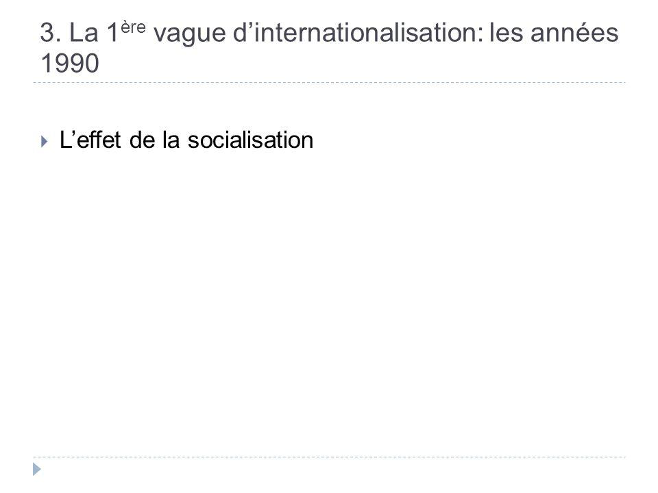 3. La 1 ère vague dinternationalisation: les années 1990 Leffet de la socialisation