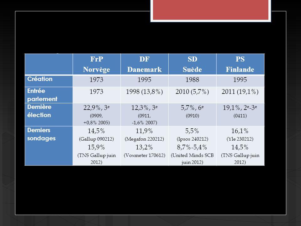Létat des lieux FrP Norvège DF Danemark SD Suède PS Finlande Création 1973199519881995 Entrée parlement 19731998 (13,8%)2010 (5,7%)2011 (19,1%) Dernière élection 22,9%, 3 e (0909, +0,8% 2005) 12,3%, 3 e (0911, -1,6% 2007) 5,7%, 6 e (0910) 19,1%, 2 e -3 e (0411) Derniers sondages 14,5% (Gallup 090212) 15,9% (TNS Gallup juin 2012) 11,9% (Megafon 220212) 13,2% (Voxmeter 170612) 5,5% (Ipsos 240212) 8,7%-5,4% (United Minds SCB juin 2012) 16,1% (Yle 230212) 14,5% (TNS Gallup juin 2012)