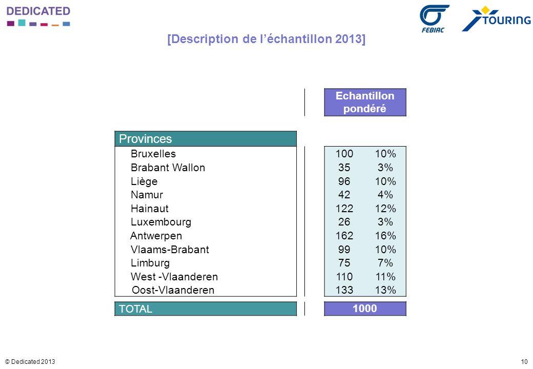 10© Dedicated 2013 [Description de léchantillon 2013] Echantillon pondéré Provinces Bruxelles10010% Brabant Wallon353% Liège9610% Namur424% Hainaut122