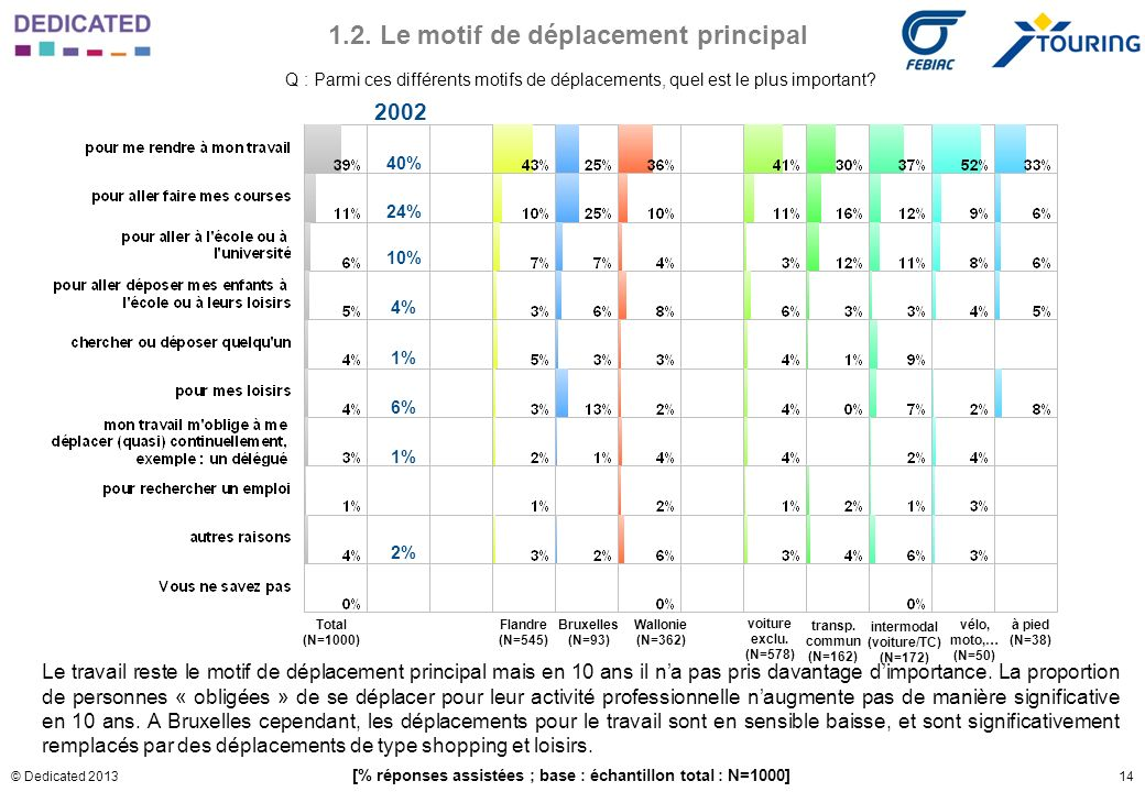 14© Dedicated 2013 1.2. Le motif de déplacement principal Q : Parmi ces différents motifs de déplacements, quel est le plus important? [% réponses ass