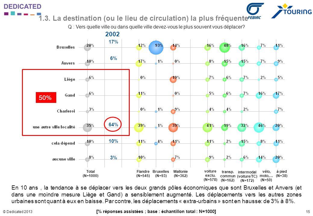 15© Dedicated 2013 1.3. La destination (ou le lieu de circulation) la plus fréquente Q : Vers quelle ville ou dans quelle ville devez-vous le plus sou