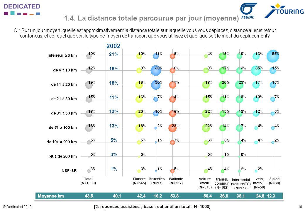 16© Dedicated 2013 1.4. La distance totale parcourue par jour (moyenne) Q : Sur un jour moyen, quelle est approximativement la distance totale sur laq