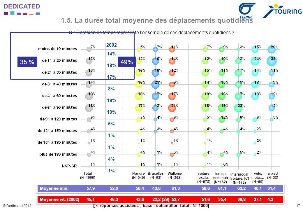 17© Dedicated 2013 1.5. La durée total moyenne des déplacements quotidiens Q : Combien de temps représente l'ensemble de ces déplacements quotidiens ?