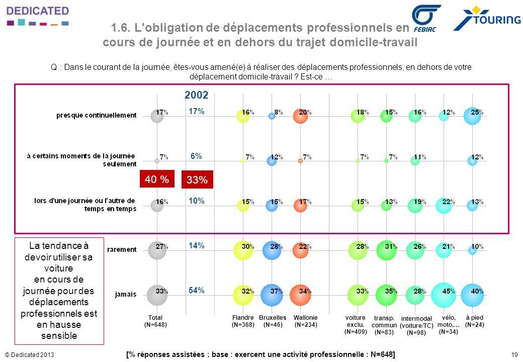 19© Dedicated 2013 1.6. L'obligation de déplacements professionnels en cours de journée et en dehors du trajet domicile-travail Q : Dans le courant de