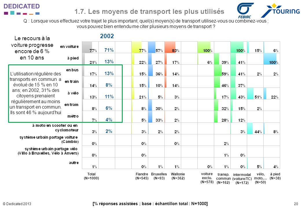 20© Dedicated 2013 1.7. Les moyens de transport les plus utilisés Q : Lorsque vous effectuez votre trajet le plus important, quel(s) moyen(s) de trans
