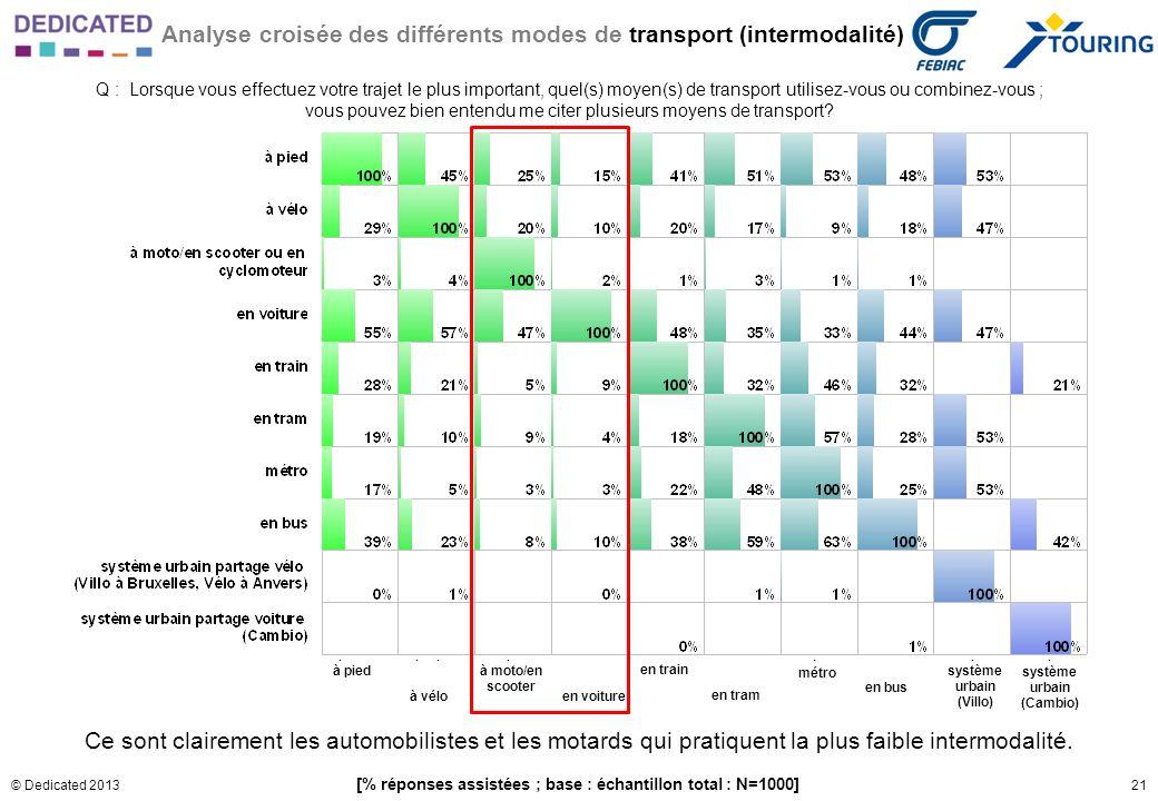 21© Dedicated 2013 Analyse croisée des différents modes de transport (intermodalité) Q : Lorsque vous effectuez votre trajet le plus important, quel(s