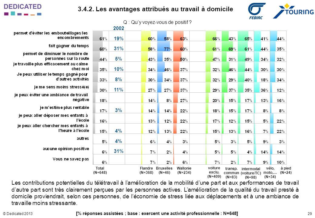 29© Dedicated 2013 Q : Quy voyez-vous de positif ? 3.4.2. Les avantages attribués au travail à domicile [% réponses assistées ; base : exercent une ac