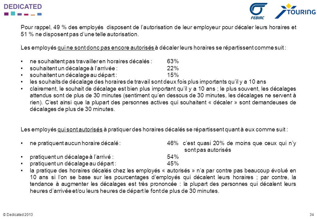 34© Dedicated 2013 Pour rappel, 49 % des employés disposent de lautorisation de leur employeur pour décaler leurs horaires et 51 % ne disposent pas du