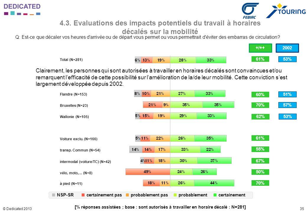 35© Dedicated 2013 4.3. Evaluations des impacts potentiels du travail à horaires décalés sur la mobilité Q: Est-ce que décaler vos heures d'arrivée ou