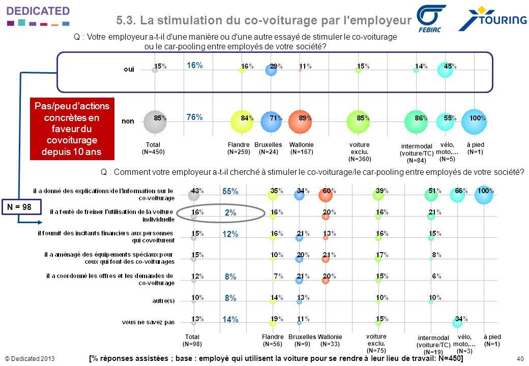 40© Dedicated 2013 5.3. La stimulation du co-voiturage par l'employeur Q : Votre employeur a-t-il d'une manière ou d'une autre essayé de stimuler le c