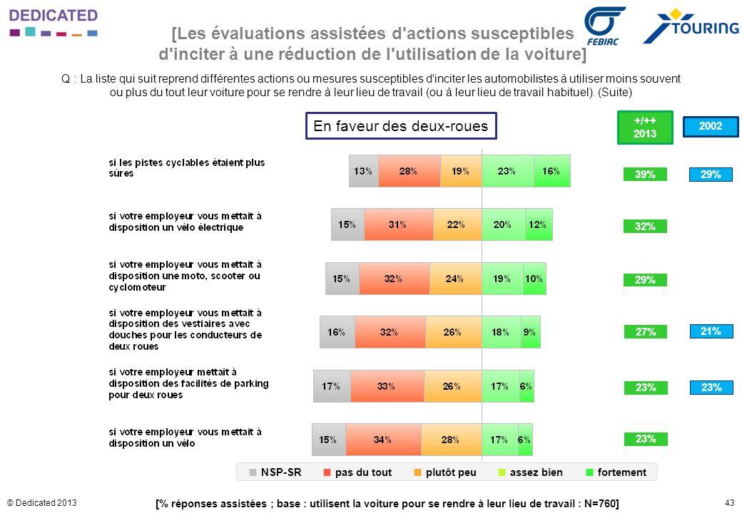 43© Dedicated 2013 [Les évaluations assistées d'actions susceptibles d'inciter à une réduction de l'utilisation de la voiture] En faveur des deux-roue