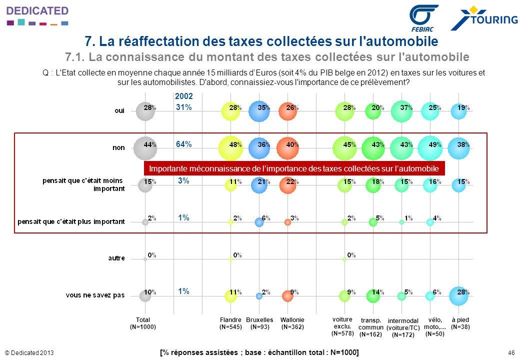 46© Dedicated 2013 Q : L'Etat collecte en moyenne chaque année 15 milliards dEuros (soit 4% du PIB belge en 2012) en taxes sur les voitures et sur les