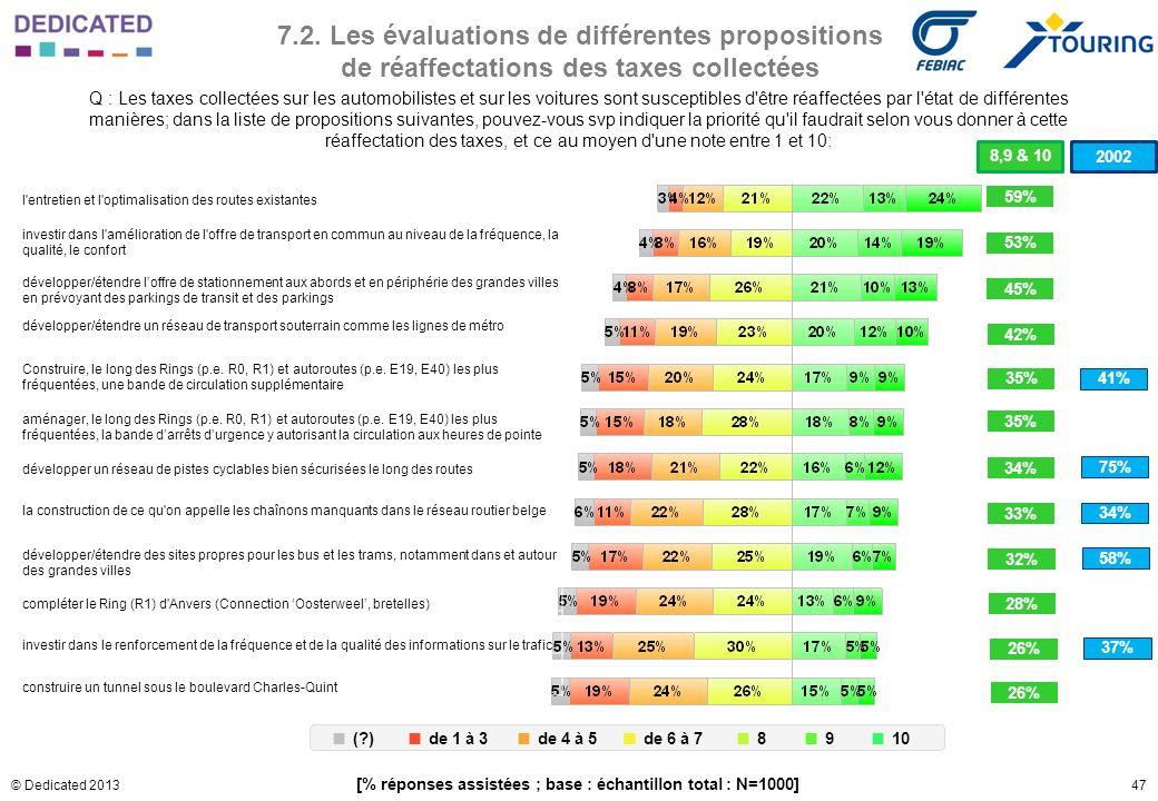 47© Dedicated 2013 7.2. Les évaluations de différentes propositions de réaffectations des taxes collectées Q : Les taxes collectées sur les automobili