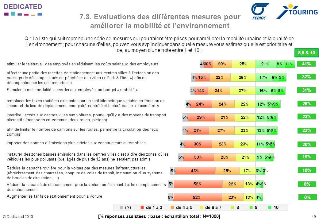 49© Dedicated 2013 7.3. Evaluations des différentes mesures pour améliorer la mobilité et lenvironnement Q : La liste qui suit reprend une série de me