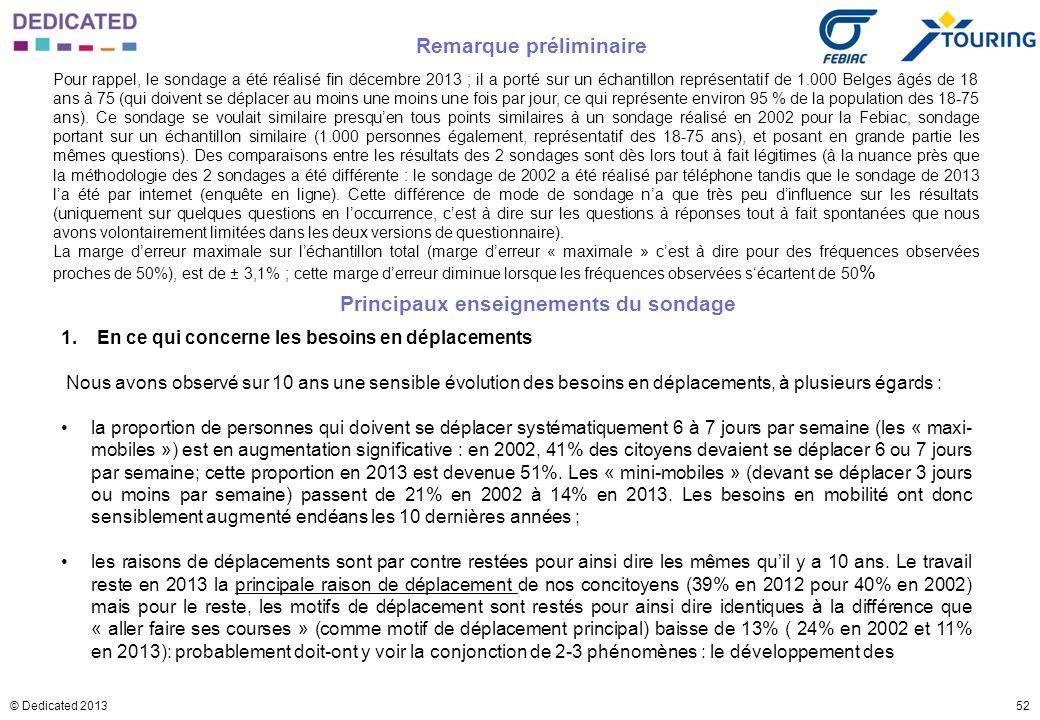 52© Dedicated 2013 Pour rappel, le sondage a été réalisé fin décembre 2013 ; il a porté sur un échantillon représentatif de 1.000 Belges âgés de 18 an