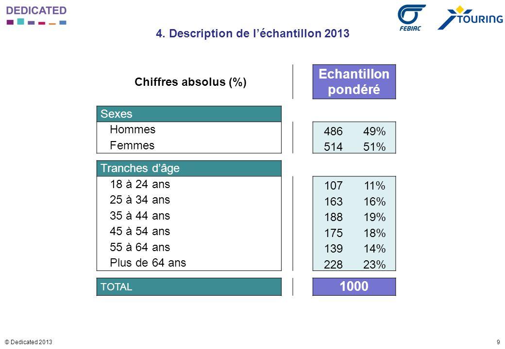 9© Dedicated 2013 4. Description de léchantillon 2013 Chiffres absolus (%) Echantillon pondéré Sexes Hommes 48649% Femmes 51451% Tranches dâge 18 à 24