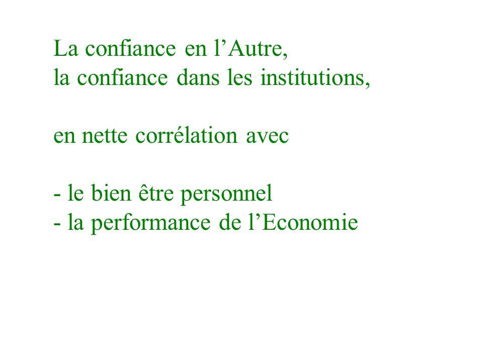 La confiance en lAutre, la confiance dans les institutions, en nette corrélation avec - le bien être personnel - la performance de lEconomie