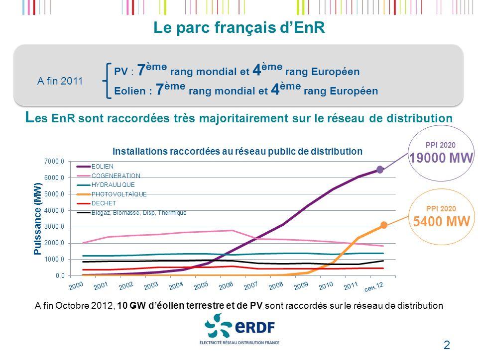 2 Le parc français dEnR PV : 7 ème rang mondial et 4 ème rang Européen Eolien : 7 ème rang mondial et 4 ème rang Européen A fin 2011 L es EnR sont raccordées très majoritairement sur le réseau de distribution PPI 2020 5400 MW PPI 2020 19000 MW A fin Octobre 2012, 10 GW déolien terrestre et de PV sont raccordés sur le réseau de distribution