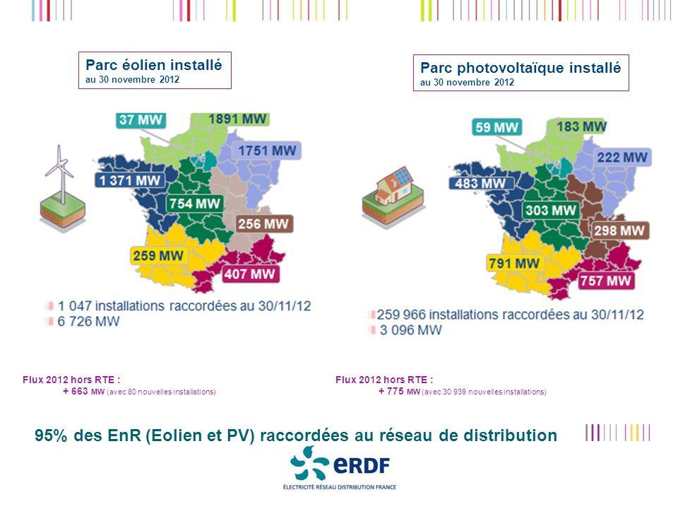 95% des EnR (Eolien et PV) raccordées au réseau de distribution Parc éolien installé au 30 novembre 2012 Parc photovoltaïque installé au 30 novembre 2012 Octobre 2012Rencontre Régionale ERDF Flux 2012 hors RTE : + 663 MW (avec 80 nouvelles installations) Flux 2012 hors RTE : + 775 MW (avec 30 939 nouvelles installations)