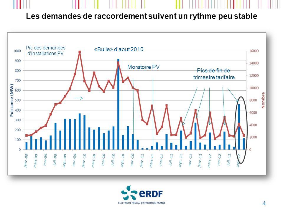 Les demandes de raccordement suivent un rythme peu stable 4 Pics de fin de trimestre tarifaire Moratoire PV «Bulle» daout 2010 Pic des demandes dinstallations PV