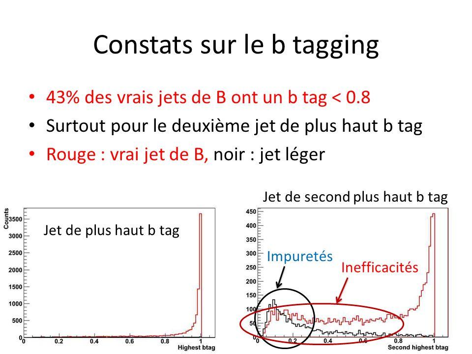 Constats sur le b tagging 43% des vrais jets de B ont un b tag < 0.8 Surtout pour le deuxième jet de plus haut b tag Rouge : vrai jet de B, noir : jet léger Jet de plus haut b tag Jet de second plus haut b tag Impuretés Inefficacités