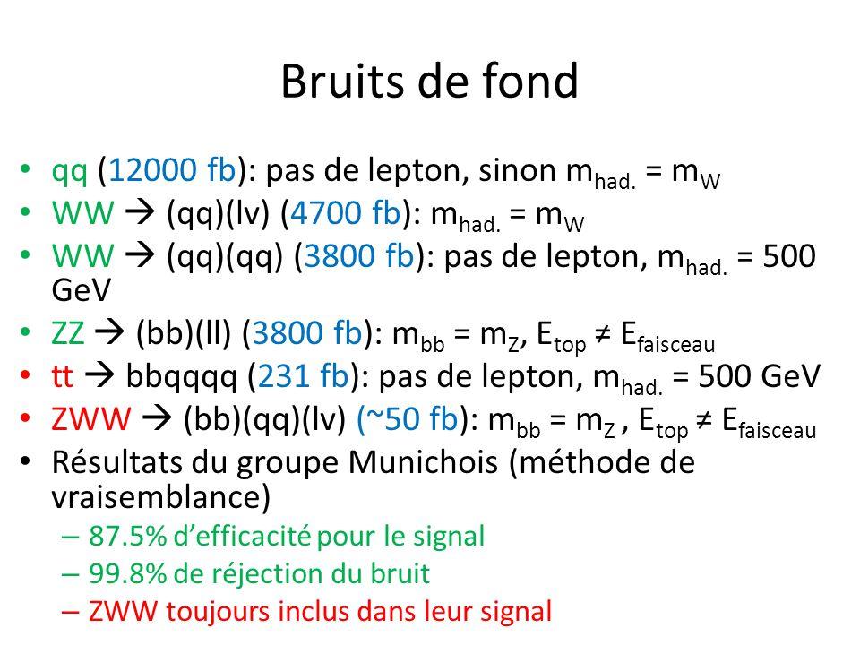 Bruits de fond qq (12000 fb): pas de lepton, sinon m had. = m W WW (qq)(lv) (4700 fb): m had. = m W WW (qq)(qq) (3800 fb): pas de lepton, m had. = 500