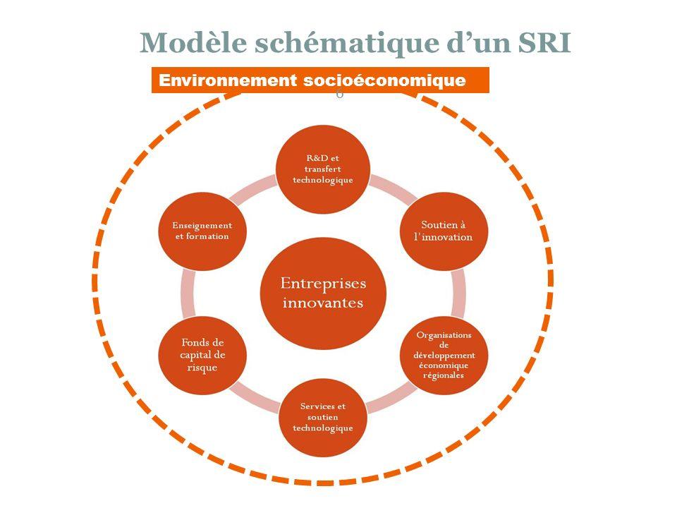 Modèle schématique dun SRI Environnement socioéconomique 6