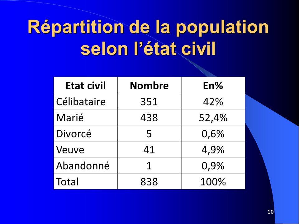 10 Etat civilNombreEn% Célibataire35142% Marié43852,4% Divorcé50,6% Veuve414,9% Abandonné10,9% Total838100% Répartition de la population selon létat civil