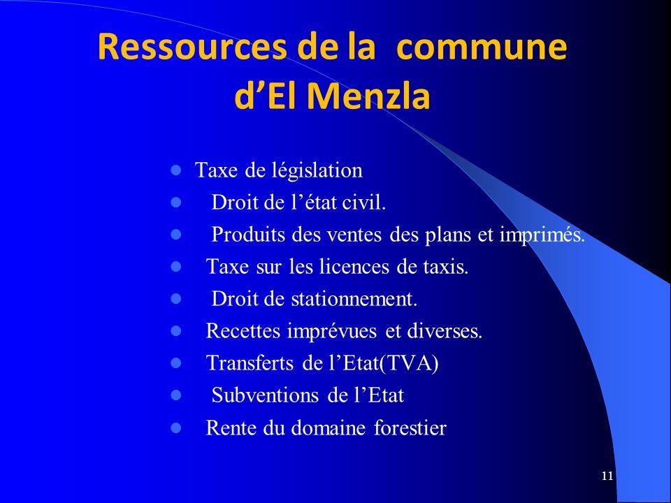 11 Taxe de législation Droit de létat civil.Produits des ventes des plans et imprimés.