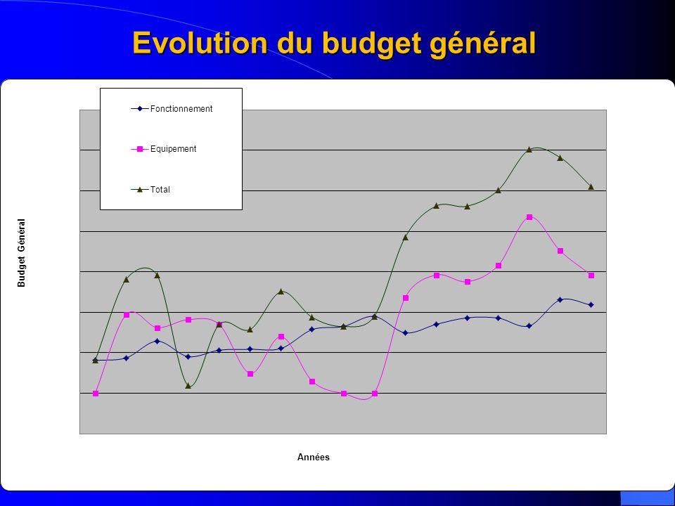 12 Evolution du budget général