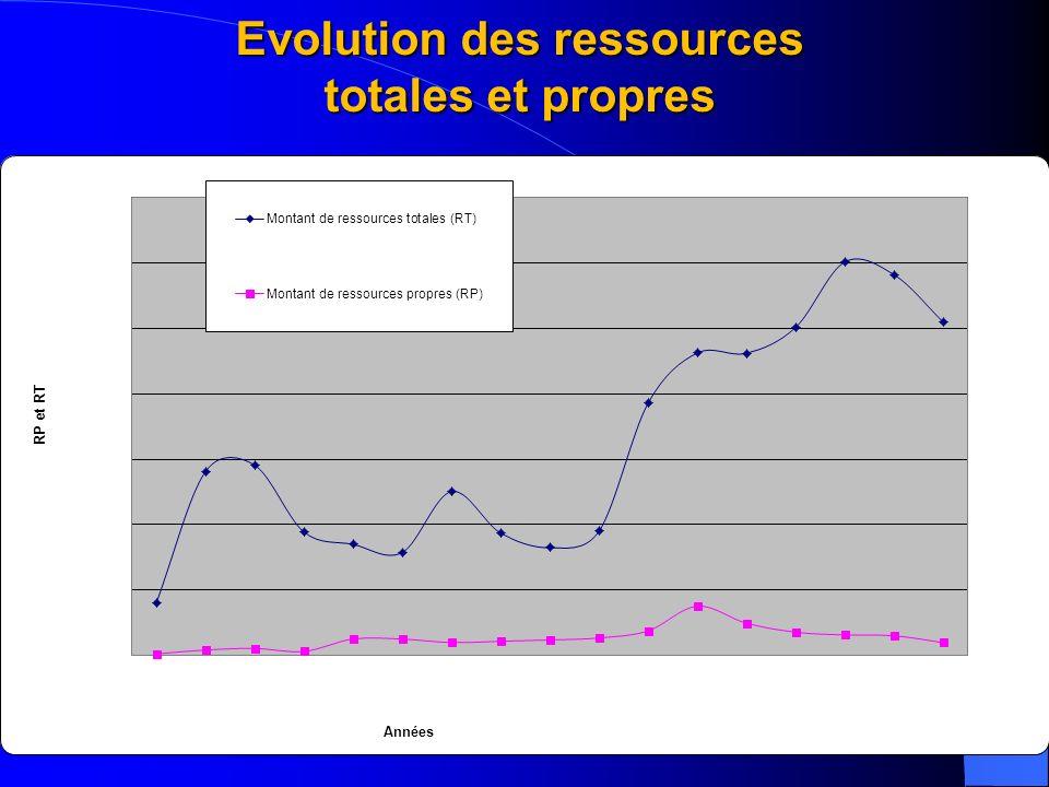 13 Evolution des ressources totales et propres