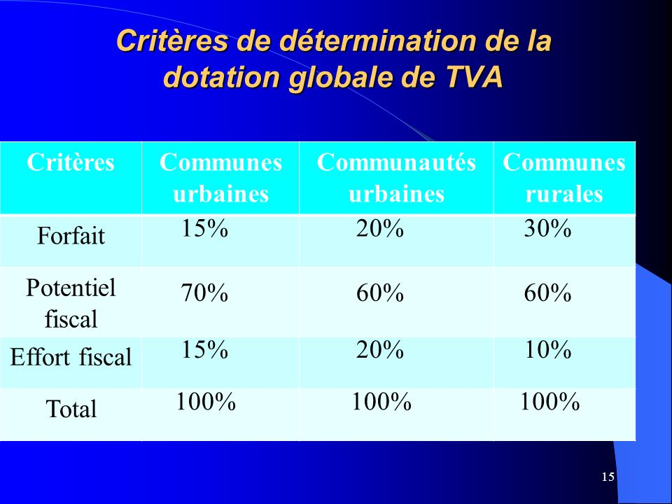15 CritèresCommunes urbaines Communautés urbaines Communes rurales Forfait 15%20%30% Potentiel fiscal 70%60% Effort fiscal 15%20%10% Total 100% Critères de détermination de la dotation globale de TVA