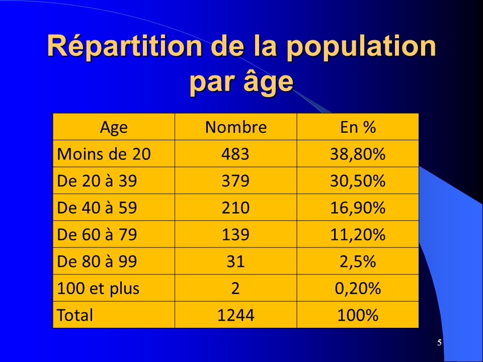 5 Répartition de la population par âge AgeNombreEn % Moins de 2048338,80% De 20 à 3937930,50% De 40 à 5921016,90% De 60 à 7913911,20% De 80 à 99312,5% 100 et plus20,20% Total1244100%