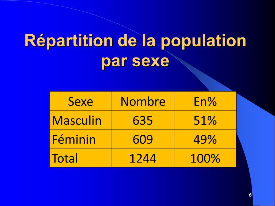6 Répartition de la population par sexe SexeNombreEn% Masculin63551% Féminin60949% Total1244100%