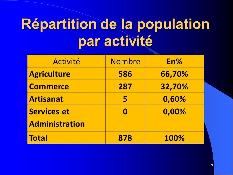 7 ActivitéNombreEn% Agriculture58666,70% Commerce28732,70% Artisanat50,60% Services et Administration 00,00% Total878100% Répartition de la population par activité