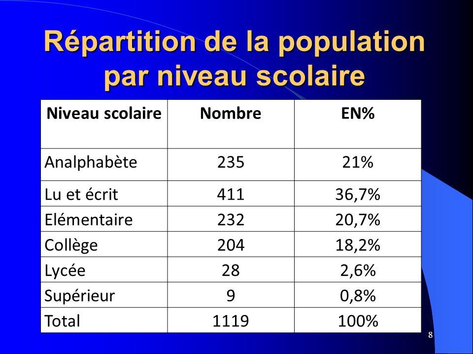 8 Niveau scolaireNombreEN% Analphabète23521% Lu et écrit41136,7% Elémentaire23220,7% Collège20418,2% Lycée282,6% Supérieur90,8% Total1119100% Répartit