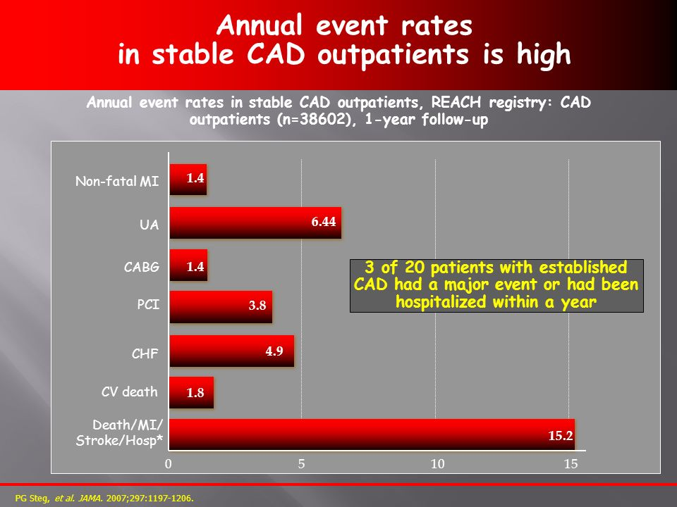 Annual event rates in stable CAD outpatients is high PG Steg, et al. JAMA. 2007;297:1197-1206. 3.8 4.9 051015 CV death PCI 6.44 UA 1.4 Non-fatal MI CA