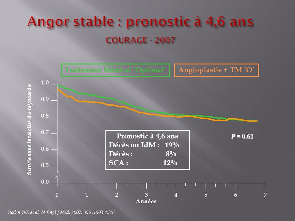 0.8 Traitement Médical Optimal Survie sans infarctus du myocarde Pronostic à 4,6 ans Décès ou IdM : 19% Décès : 8% SCA : 12% 0 123456 0.0 0.5 0.6 0.7