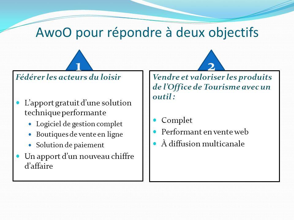 AwoO pour répondre à deux objectifs Fédérer les acteurs du loisir Lapport gratuit dune solution technique performante Logiciel de gestion complet Bout