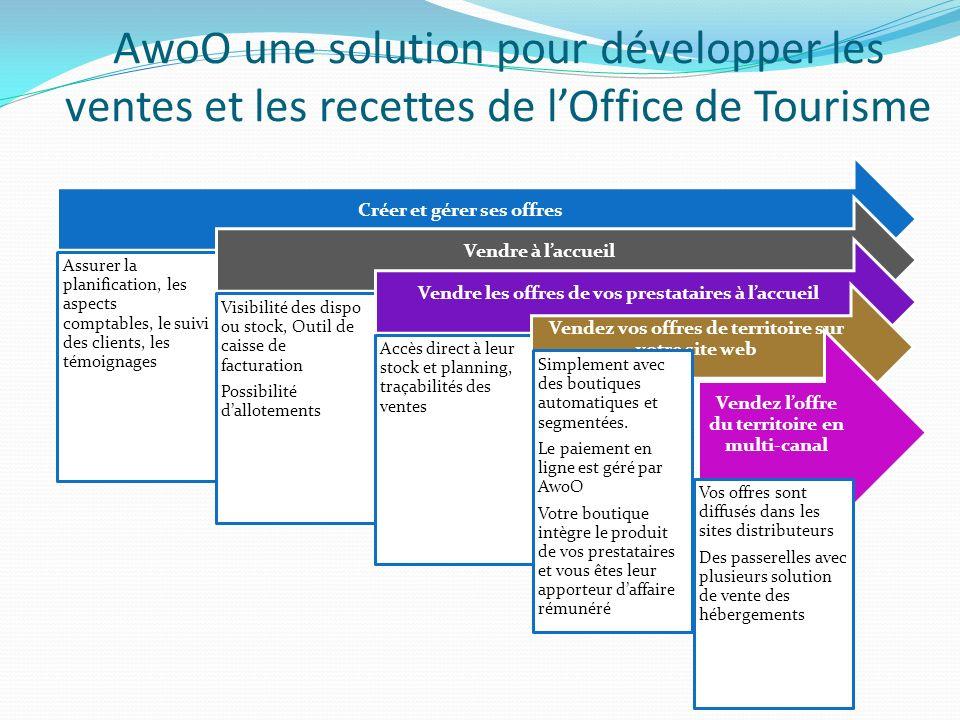 Le modèle économique AwoO: objectif rentabilité La base du modèle économique est la commission sur les ventes web exclusivement.