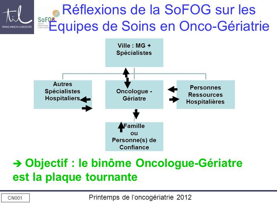 CN001 Printemps de loncogériatrie 2012 Réflexions de la SoFOG sur les Équipes de Soins en Onco-Gériatrie Objectif : le binôme Oncologue-Gériatre est l