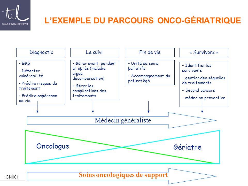 CN001 Oncologue Gériatre LEXEMPLE DU PARCOURS ONCO-GÉRIATRIQUE - EGS - Détecter vulnérabilité - Prédire risques du traitement - Prédire espérance de v