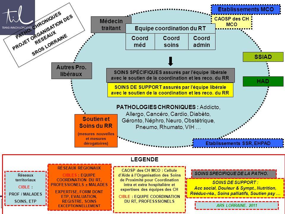 Printemps de loncogériatrie 2012 LEGENDE CAOSP des CH MCO Médecin traitant Coord admin Coord méd Coord soins Equipe coordination du RT PATHOLOGIES CHR
