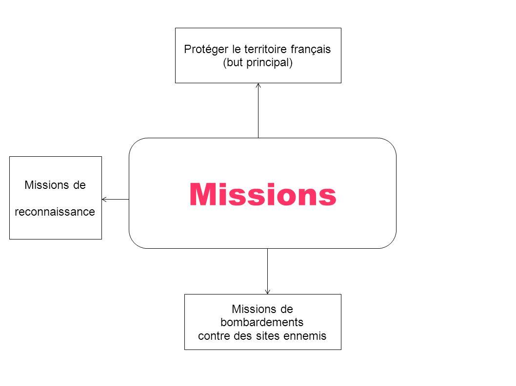 Protéger le territoire français (but principal) Missions Missions de bombardements contre des sites ennemis Missions de reconnaissance