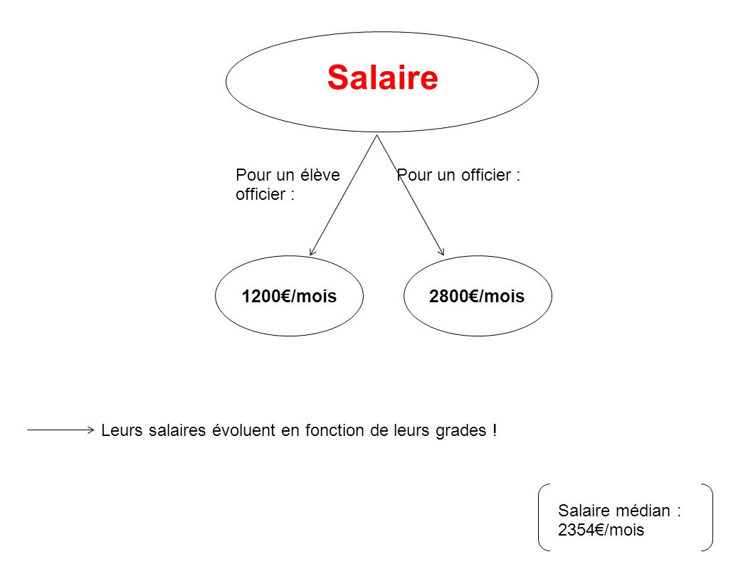Salaire 1200/mois2800/mois Pour un élève officier : Pour un officier : Leurs salaires évoluent en fonction de leurs grades ! Salaire médian : 2354/moi