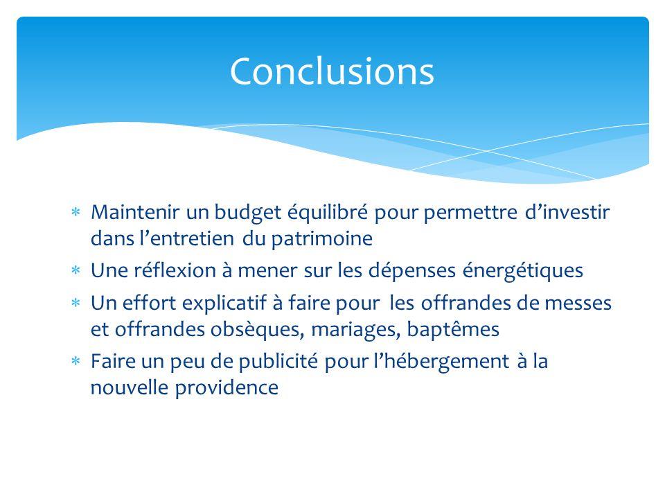 Maintenir un budget équilibré pour permettre dinvestir dans lentretien du patrimoine Une réflexion à mener sur les dépenses énergétiques Un effort exp
