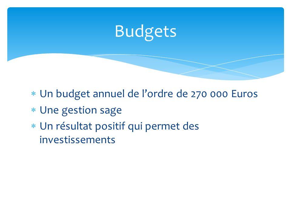 Un budget annuel de lordre de 270 000 Euros Une gestion sage Un résultat positif qui permet des investissements Budgets
