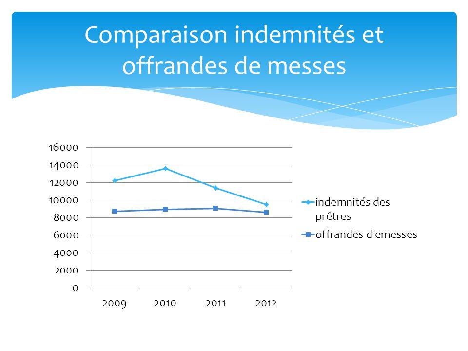Comparaison indemnités et offrandes de messes