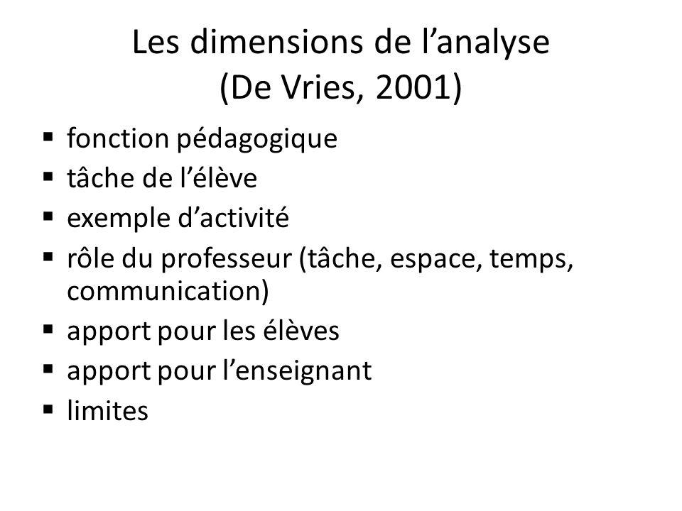 Les dimensions de lanalyse (De Vries, 2001) fonction pédagogique tâche de lélève exemple dactivité rôle du professeur (tâche, espace, temps, communication) apport pour les élèves apport pour lenseignant limites